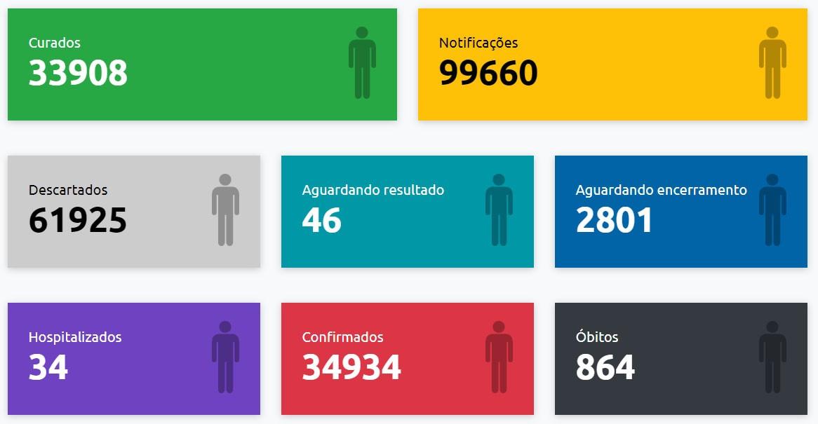 Com mais nove confirmações, Presidente Prudente chega a 34.934 casos positivos de Covid-19