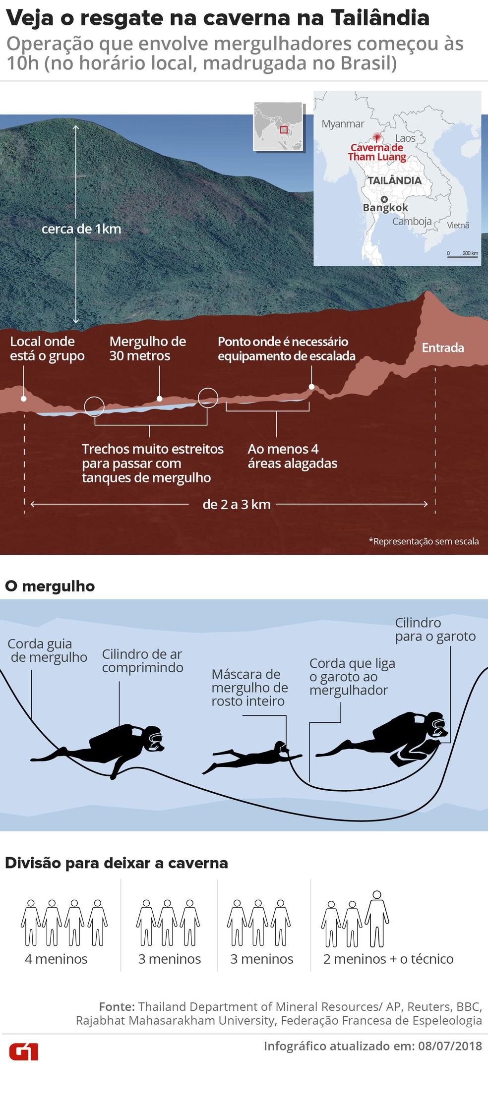 Infographic shows how organized the group rescue trapped in cave (Photo: Karina Almeida, Juliane Monteiro and Betta Jaworski/G1)