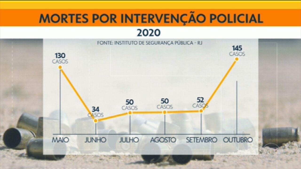 Mortes por intervenção policial voltam a subir em outubro no Rio