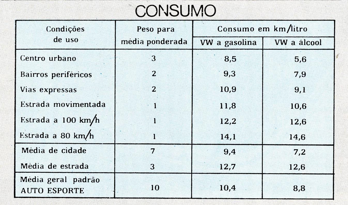 Tabela com comparativo deconsumo entre álcool e gasolina (Foto: Autoesporte)