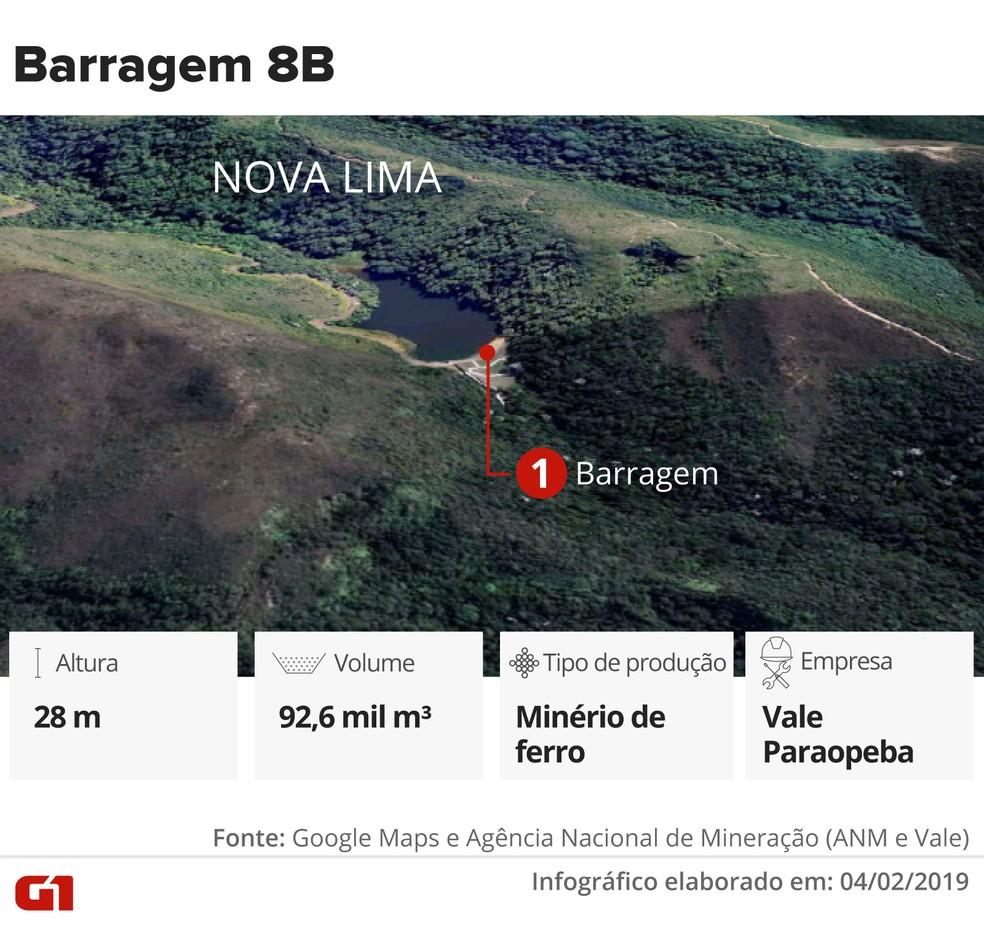 Barragem 8B — Foto: Infográfico: Juliane Monteiro e Karina Almeida/G1
