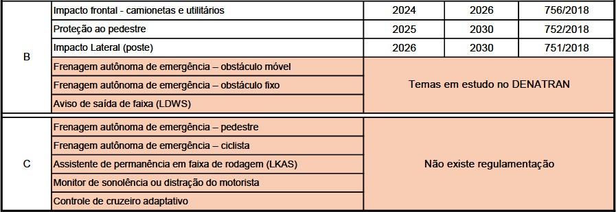 Itens obrigatórios até 2030 e equipamentos ainda sem regulamentação (Foto: Reprodução)