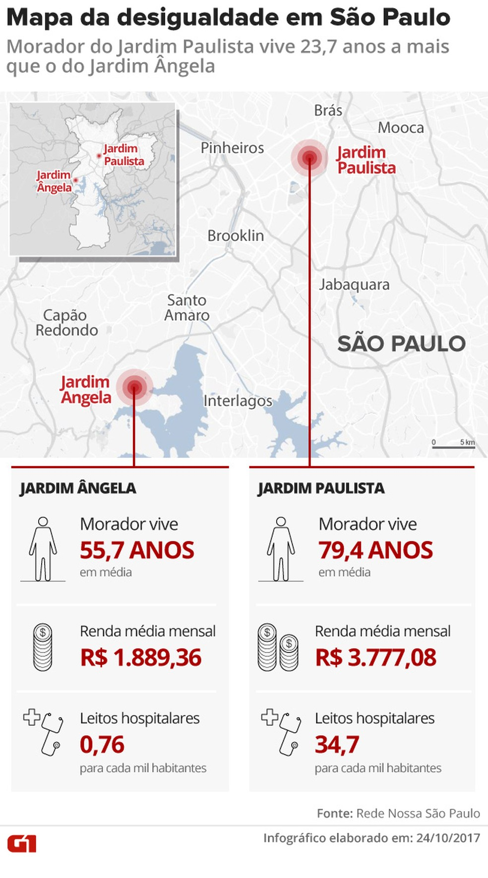 Mapa da Desigualdade - morador dos Jardins vive mais (Foto: Arte/G1)