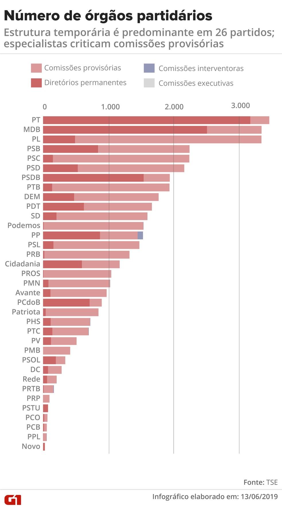 Número de órgãos partidários: estrutura temporária é predominante em 26 partidos; especialistas criticam comissões provisórias — Foto: Gabriela Caesar/G1