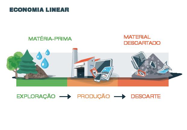 Economia linear  (Foto: Fotolia)