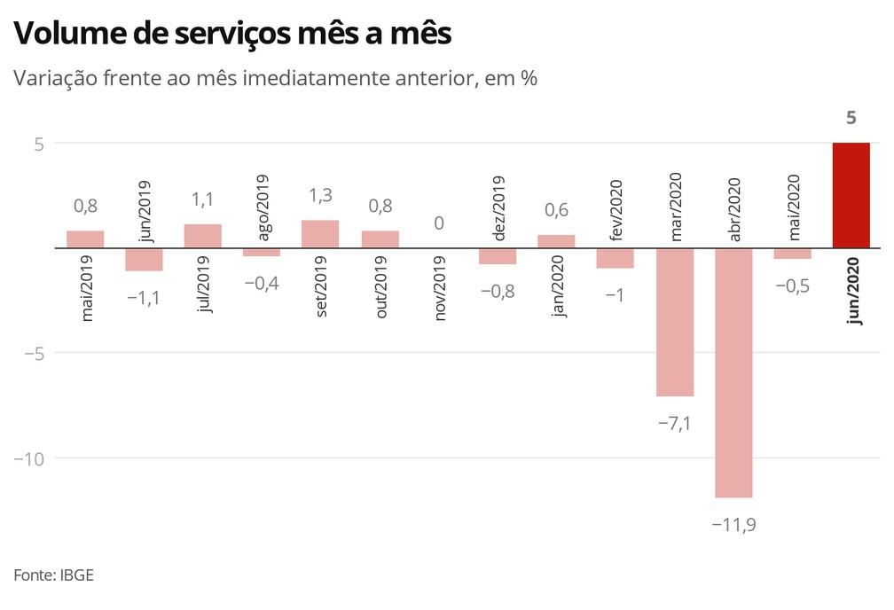 Volume de serviços — Foto: Economia G1