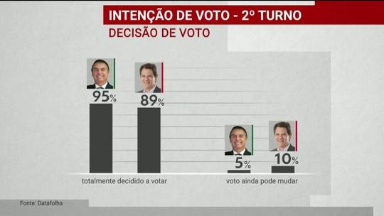 Datafolha para presidente: veja a decisão de voto dos entrevistados