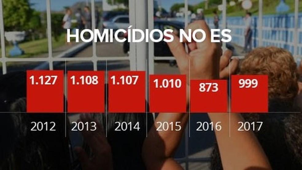 Evolução dos números de homicídios no Espírito Santo, de 2012 a 2017. (Foto: Arte/ G1)