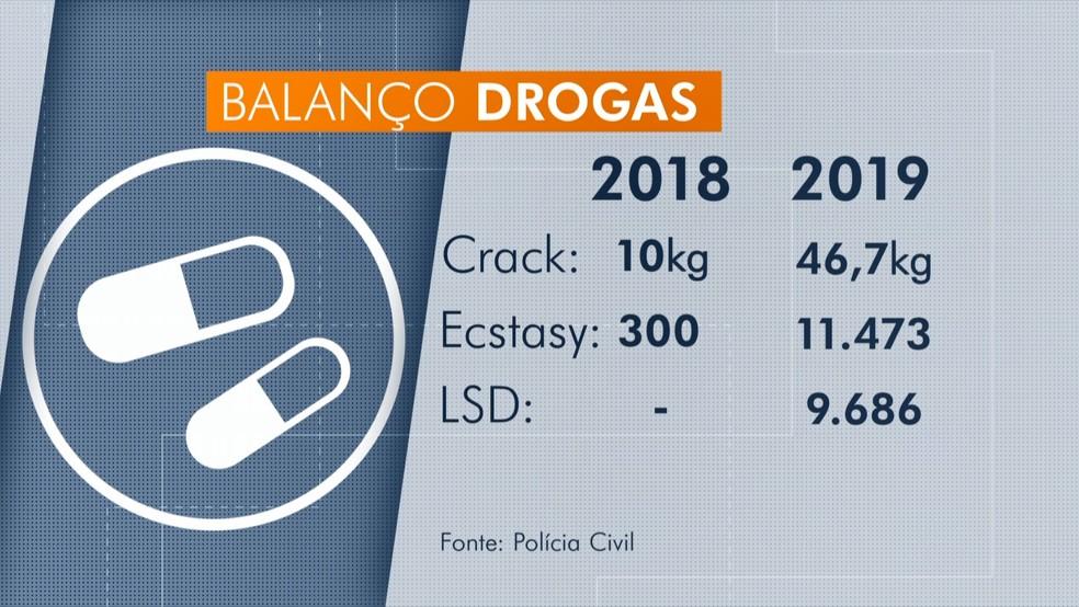 Drogas apreendidas pela Polícia Civil, no ES  — Foto: Reprodução/ TV Gazeta