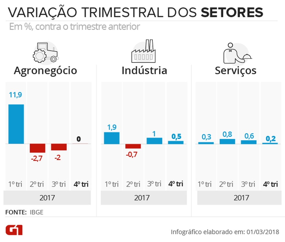 Infográfico mostra variação trimestre a trimestre dos setores no PIB (Foto: Arte/G1)