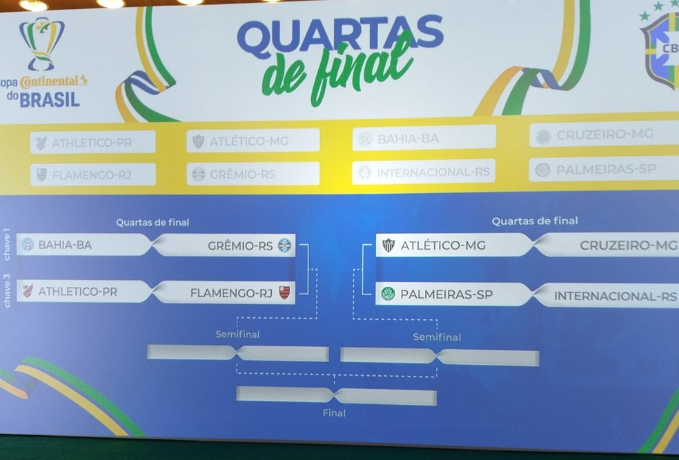 Confrontos e chaves definidos para as quartas de final da Copa do Brasil — Foto: João Guerra
