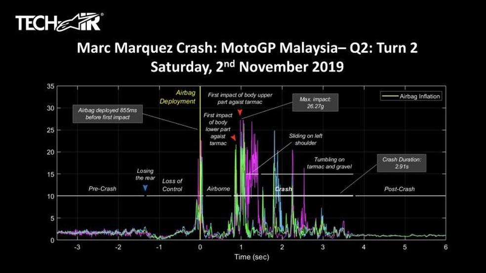 Os dados da telemetria da Alpinestars indicam que o airbag foi acionado oito milésimos de segundo antes do primeiro impacto — Foto: Alpienstars