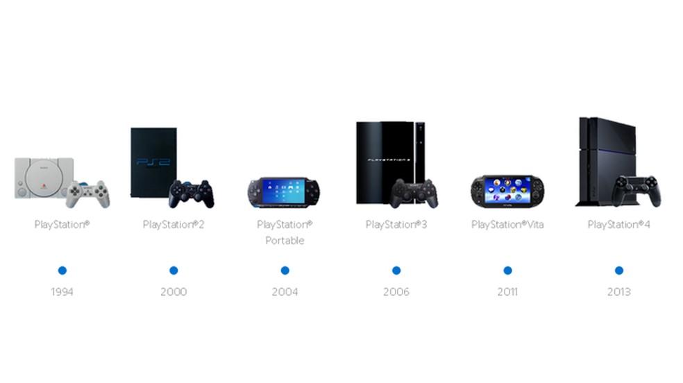 A maioria dos produtos PlayStation encontrou certo sucesso, mas nenhum teve vendas tão expressivas quanto o PlayStation 2 — Foto: Reprodução/PlayStation