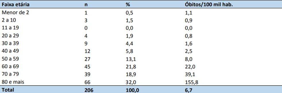 Perfil epidemiológico dos Óbitos positivos para vírus respiratórios no DF — Foto: SES-DF/Reprodução