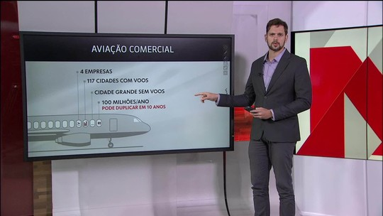 Medida provisória prevê 100% de capital estrangeiro em aéreas; setor repercute