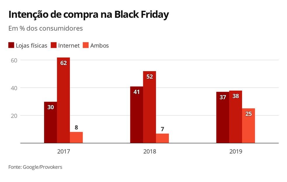 Intenção de Compra na Black Friday — Foto: Arte G1