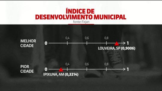 Nível de desenvolvimento dos municípios brasileiros retrocedeu três anos