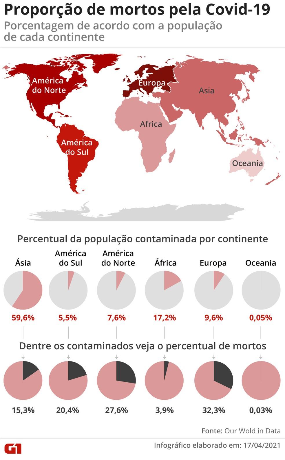 Mundo atinge marca de 3 milhões de mortos por Covid-19 — Foto: Guilherme Luiz Pinheiro/G1
