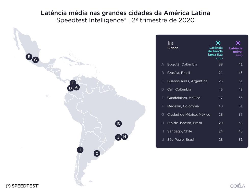 São Paulo e Rio de Janeiro ficaram em primeiro lugar na latência da internet fixa e móvel — Foto: Reprodução/SpeedTest