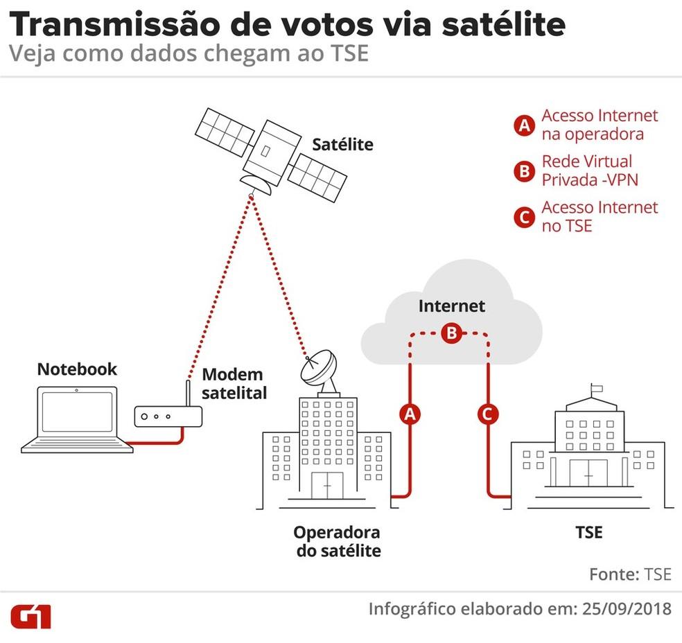 Transmissão de votos via satélite: veja como dados chegam ao TSE — Foto: Alexandre Mauro / G1