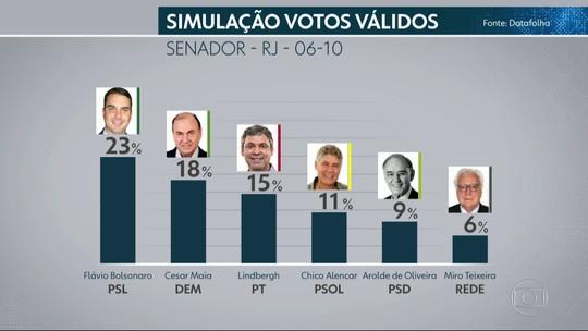 Datafolha Senado – Rio de Janeiro, votos válidos: Flávio Bolsonaro, 23%; Cesar Maia, 18%; Lindbergh, 15%