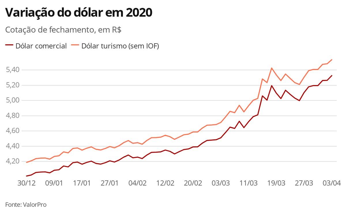 Dólar Tem Novo Recorde E Fecha A R 5