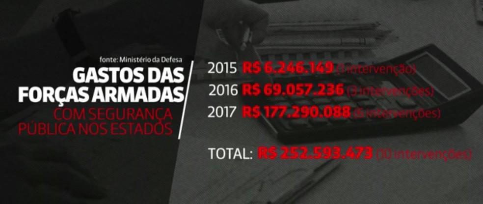Gastos com Forças Armadas nos últimos três anos em todo o país (Foto: Reprodução/ GloboNews)