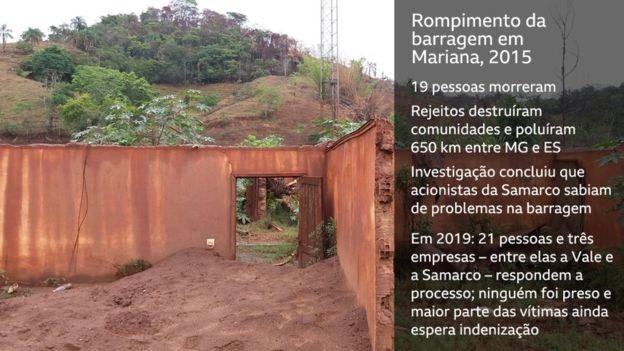 Rompimento de barragem em Mariana (Foto: CAMILLA MOTA/BBC)