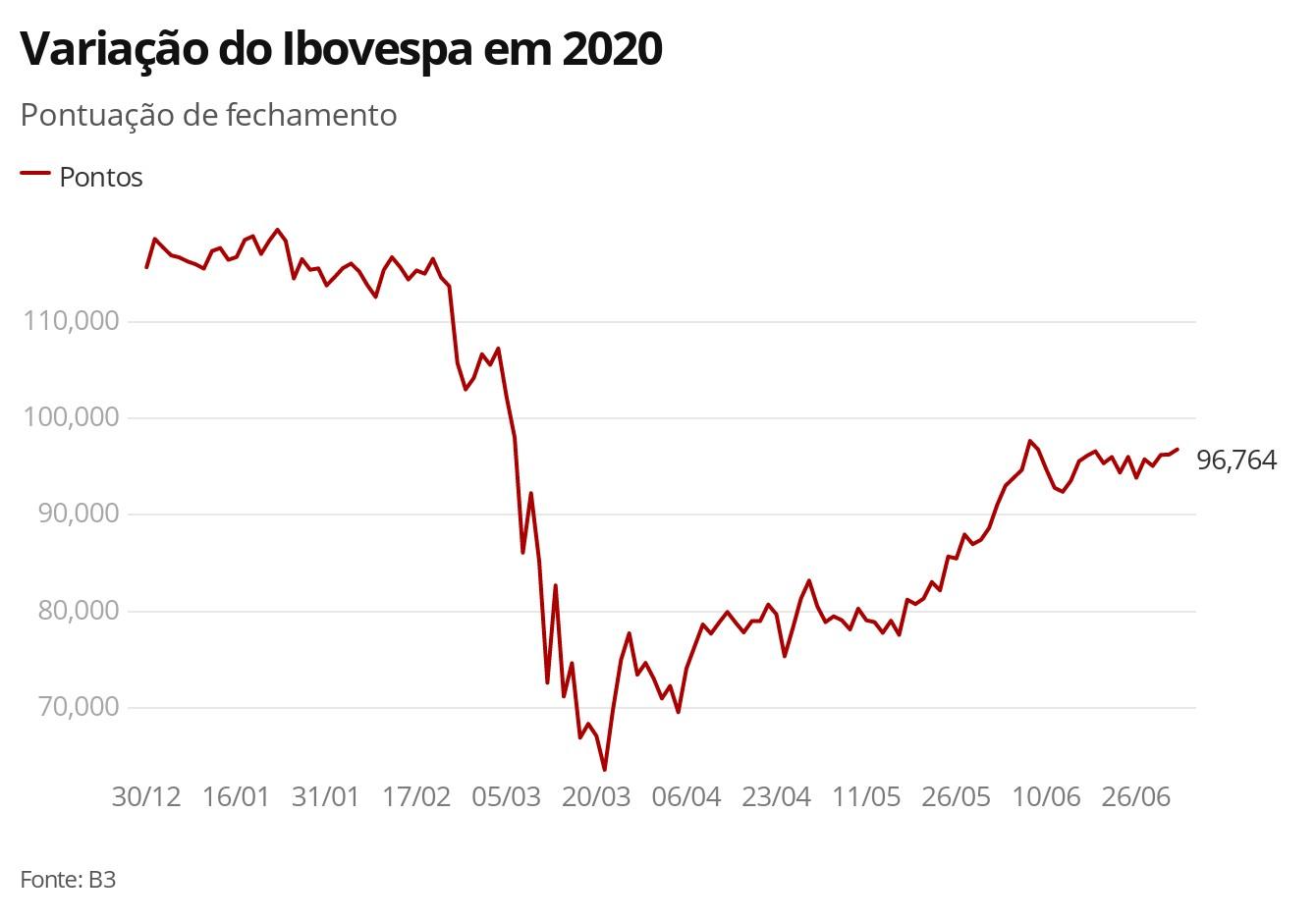 Bovespa opera em alta seguindo mercados externos