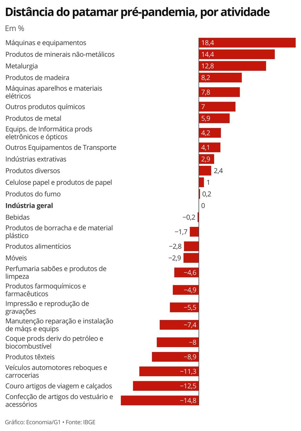 Apenas metade das atividades industriais retomaram em maio o patamar pré-pandemia, segundo o IBGE. — Foto: Economia/G1