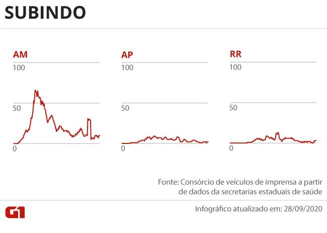 Casos e mortes por coronavírus no Brasil em 29 de setembro, segundo consórcio de veículos de imprensa (atualização das 8h)