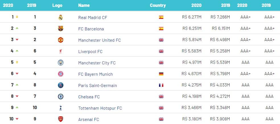 Estudo marcas futebol Brand Finance — Foto: Reprodução