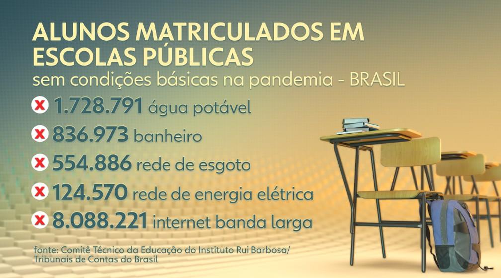 O levantamento apresenta os seguintes dados extraídos do Censo Escolar 2020. — Foto: Reprodução/TV Globo