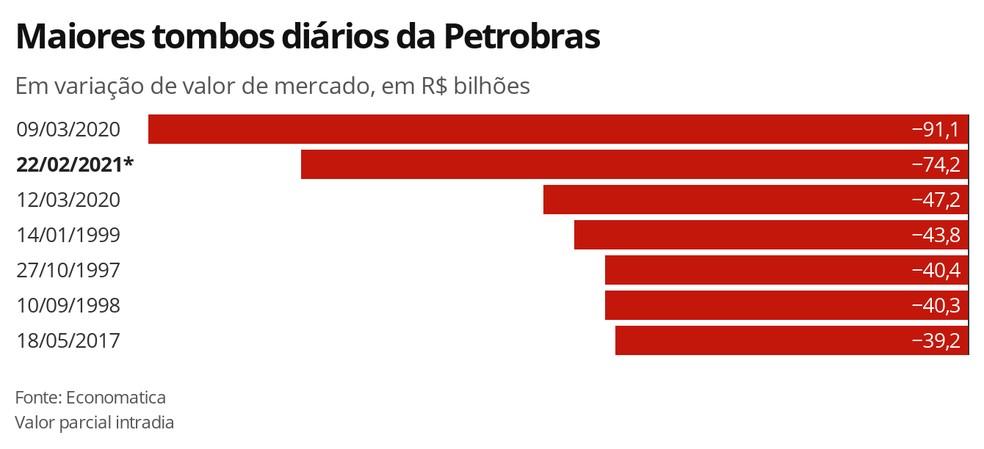 Maiores tombos diários da Petrobras — Foto: Economia G1