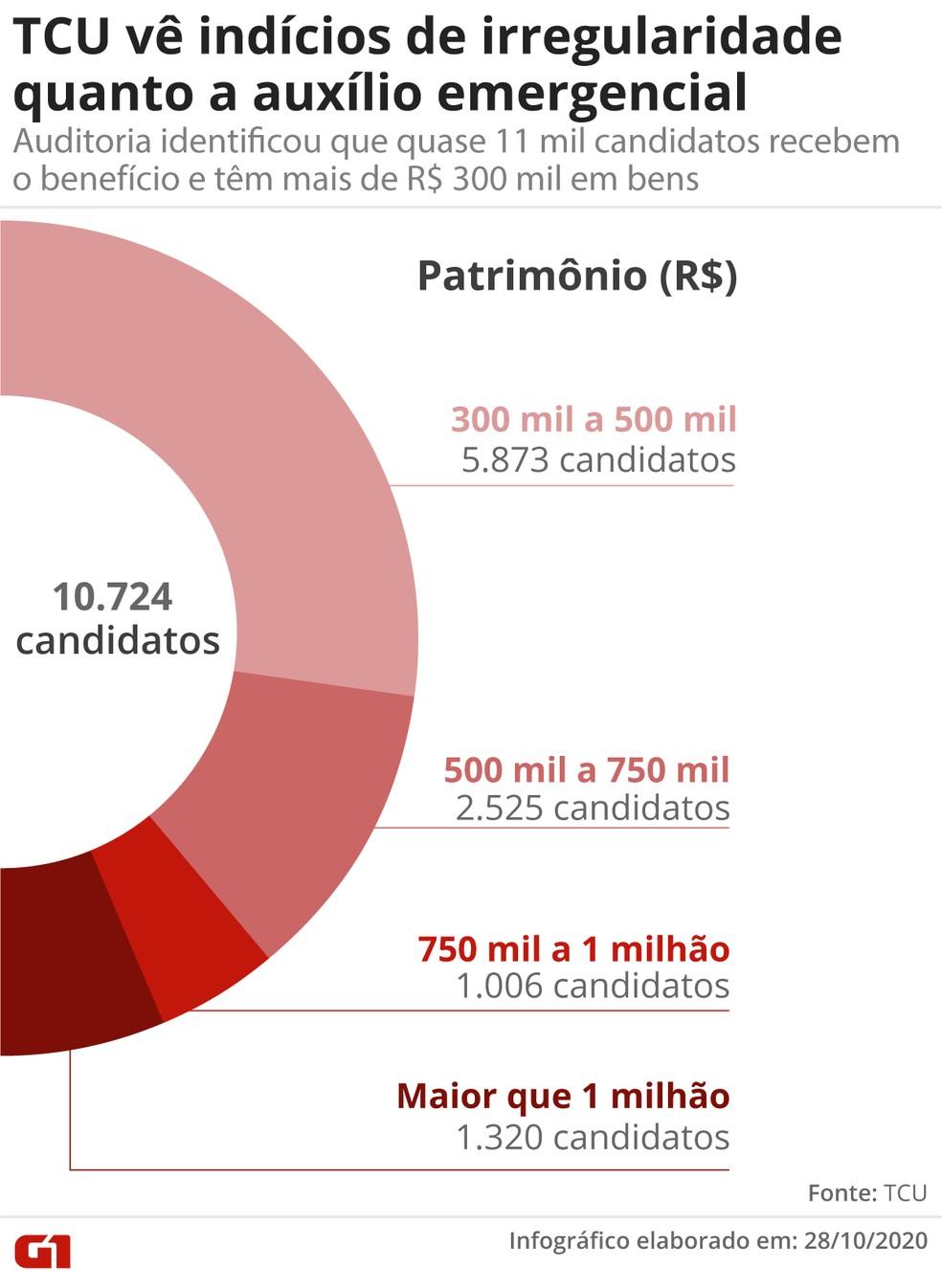 TCU vê indícios de irregularidade quanto a auxílio emergencial: auditoria identificou que quase 11 mil candidatos recebem o benefício e têm mais de R$ 300 mil em bens — Foto: Guilherme Pinheiro / G1