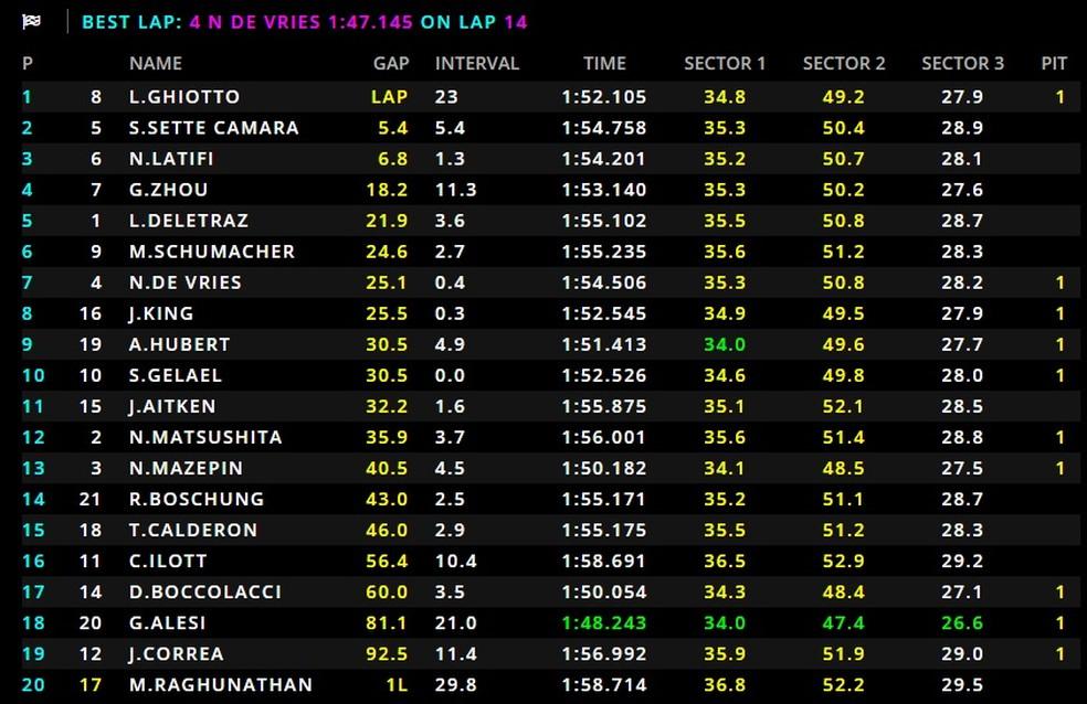 Resultado da segunda corrida da rodada no Barein — Foto: Reprodução/FOM