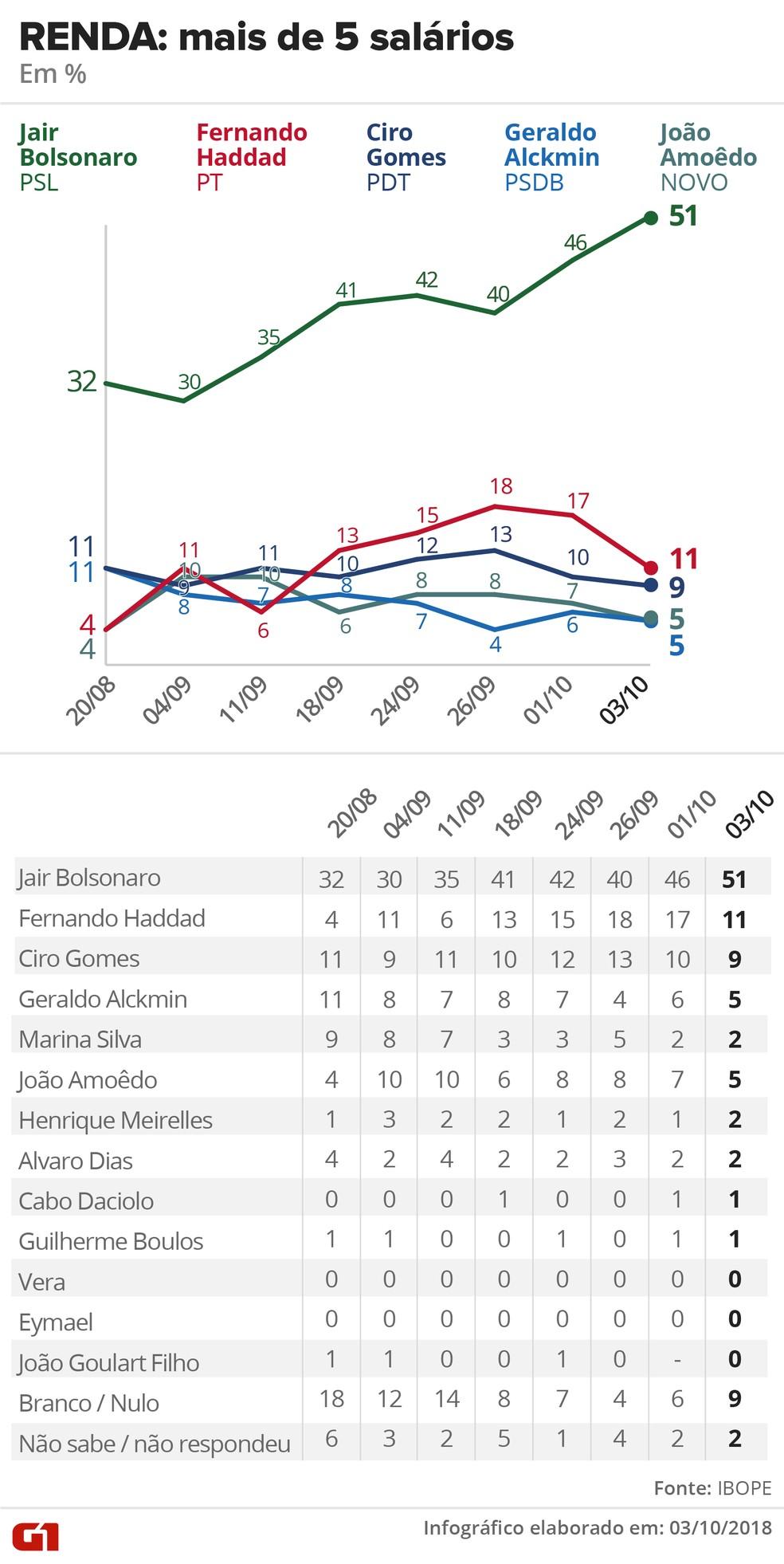 Pesquisa Ibope - 3 de outubro de 2018 - intenção de voto entre eleitores que ganham mais de 5 salários — Foto: Arte/G1