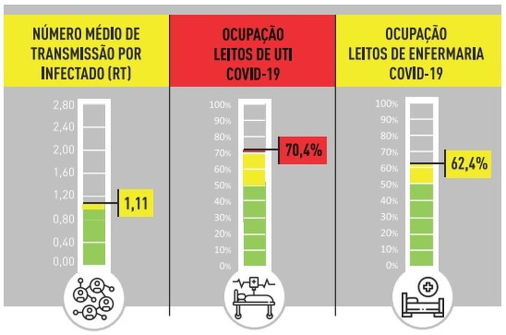 Ocupação de leitos de UTI atinge alerta vermelho na capital. — Foto: PBH