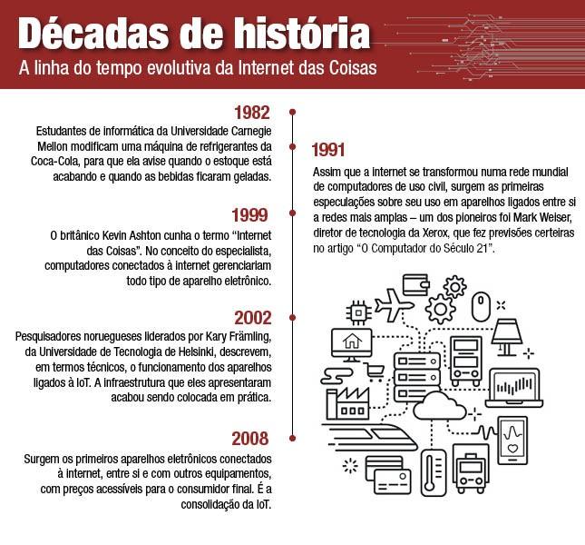 Décadas de história: A linha do tempo evolutiva da Internet das Coisas (Foto: G.Lab)