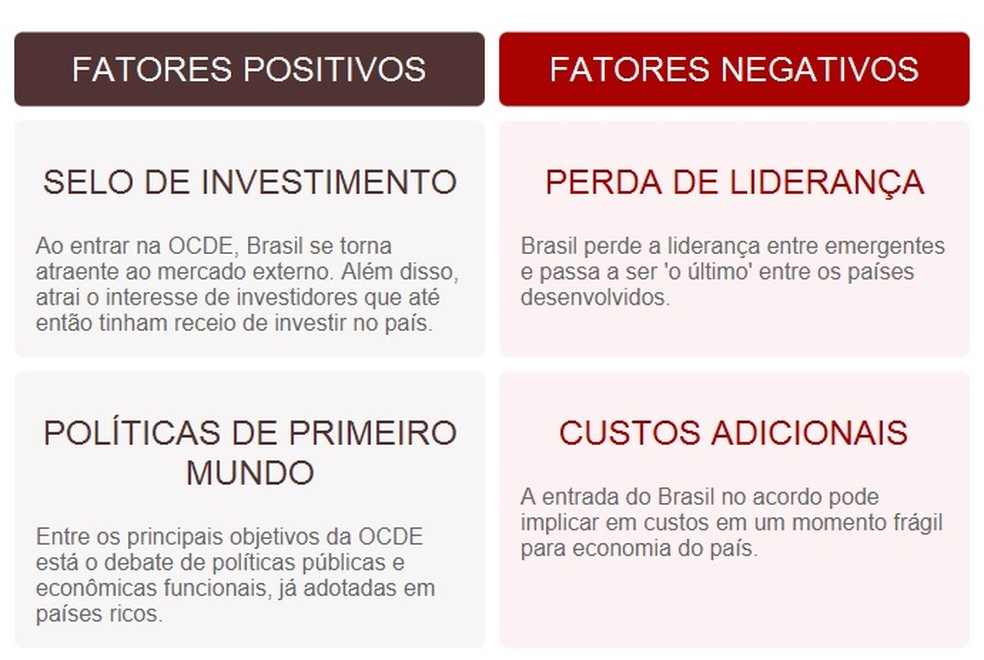 Fatores positivos e negativos do Brasil na OCDE — Foto: G1
