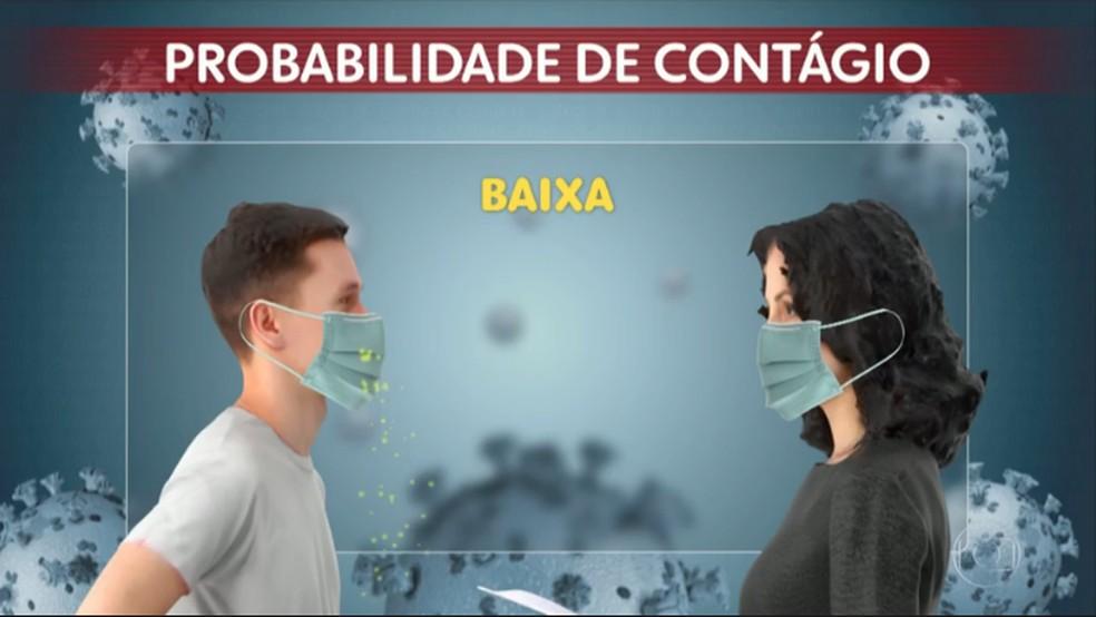 Imagem mostra um homem doente (à esquerda) falando com uma pessoa saudável (à direita), ambos com máscara. Nesse caso, a chance de contágio por Covid-19 é baixa. — Foto: Reprodução/TV Globo