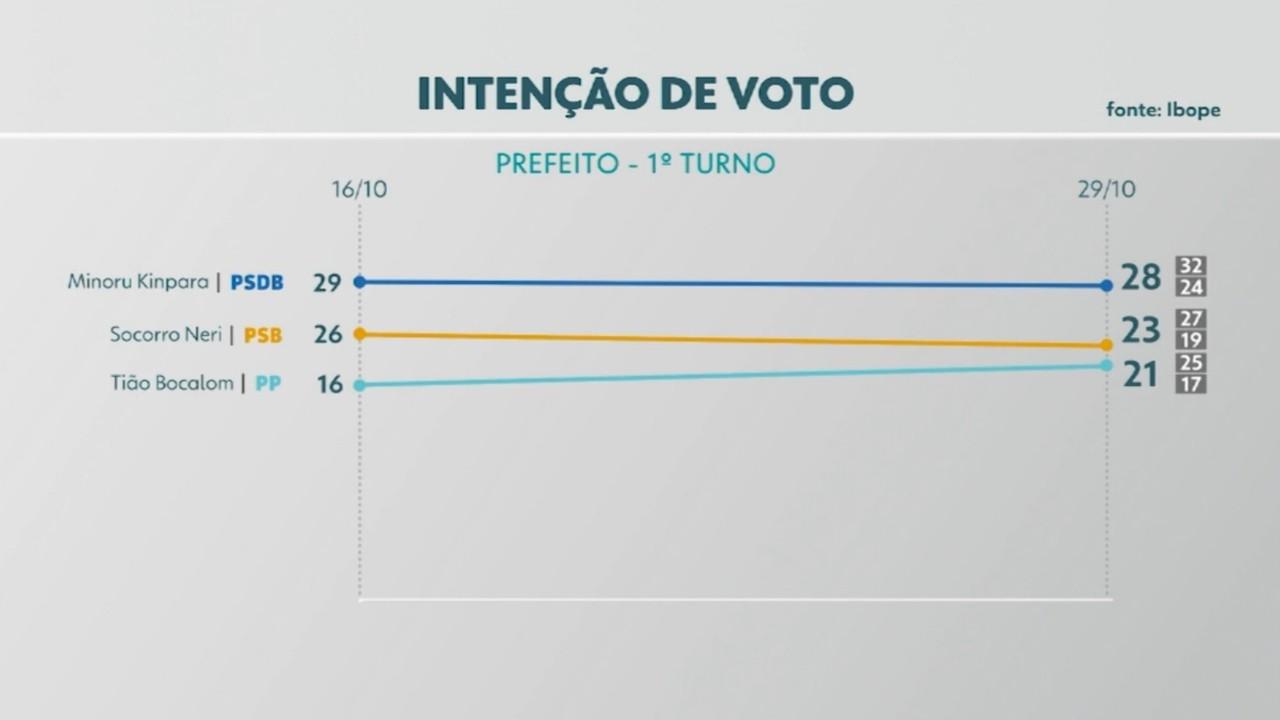 Pesquisa Ibope em Rio Branco revela a intenção de votos de eleitores para a prefeitura