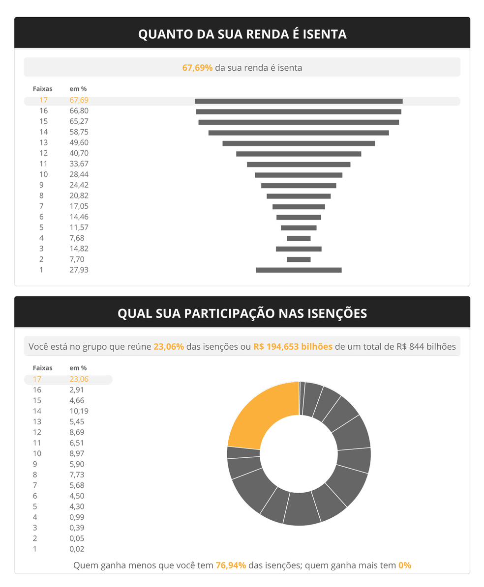 Infográfico mostra lista de isenções do Imposto de Renda por faixa de rendimentos (Foto: Infográfico: Alexandre Mauro/G1)