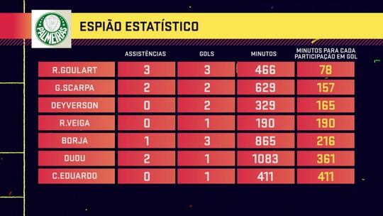 Seleção SporTV analisa desempenho de Borja no Palmeiras, e interesse em Pato