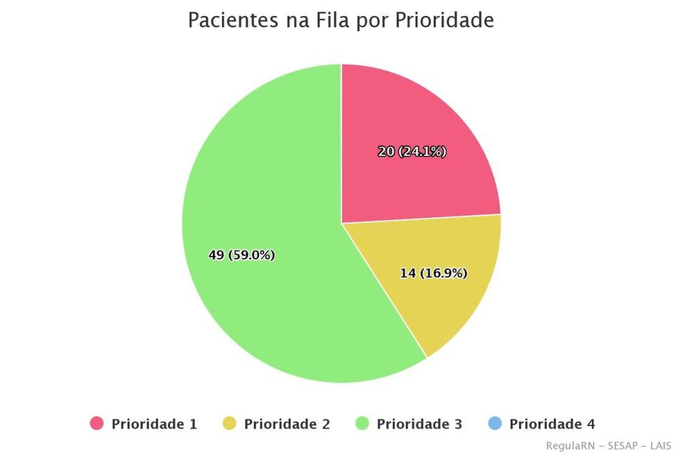 20 pacientes estão em prioridade 1 (UTI) — Foto: Regula RN
