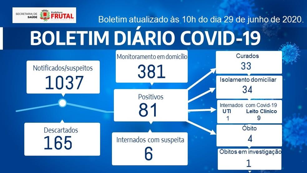 Boletim coronavírus Frutal 29-06-2020 — Foto: Prefeitura de Frutal/Divulgação