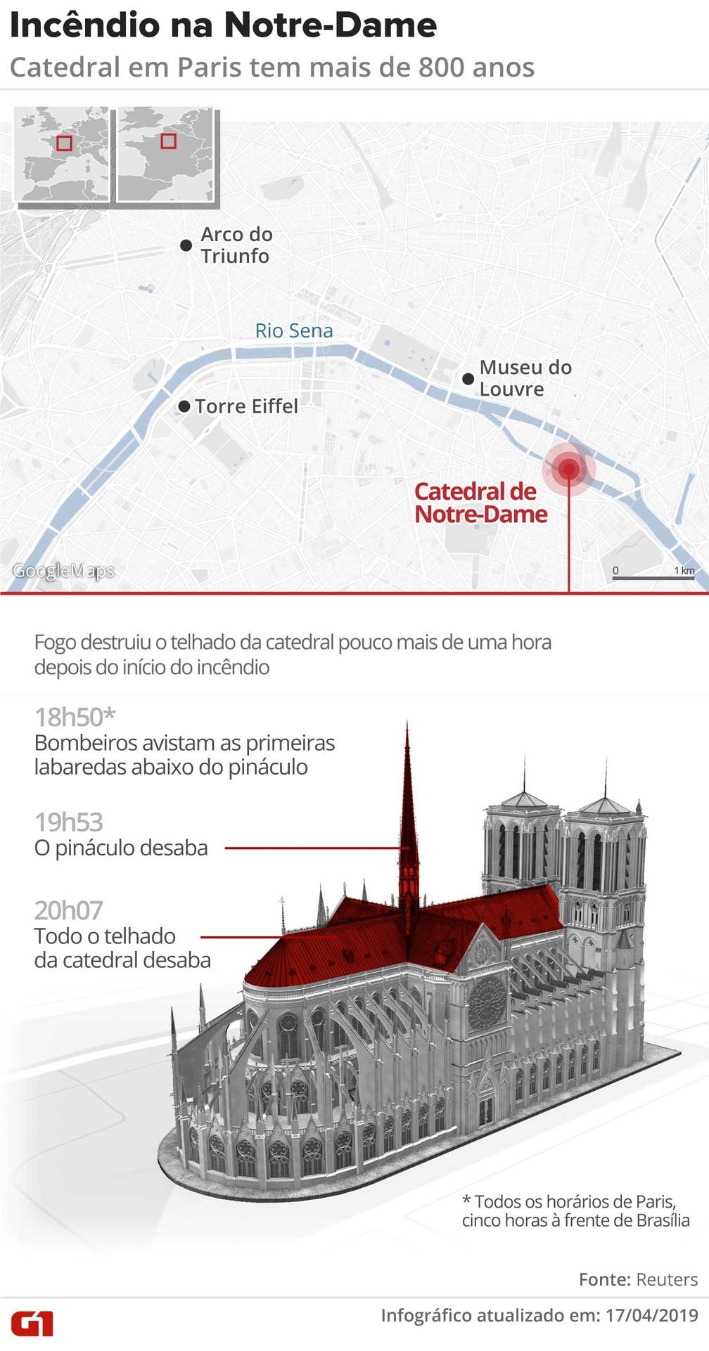 Incêndio na Catedral Notre-Dame, em Paris — Foto: Rodrigo Sanchez/G1