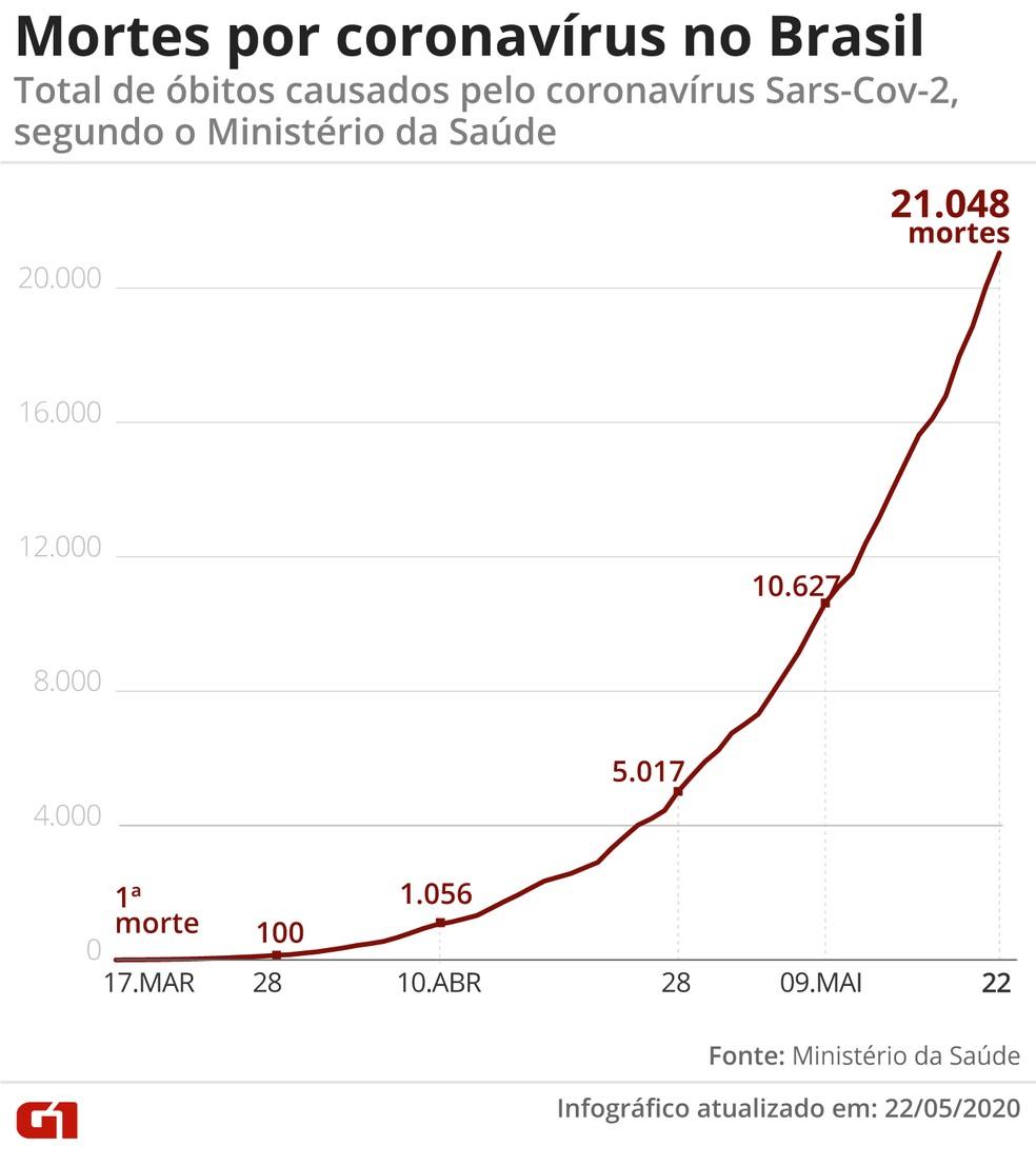Mortes por coronavírus no Brasil em 22 de maio — Foto: G1