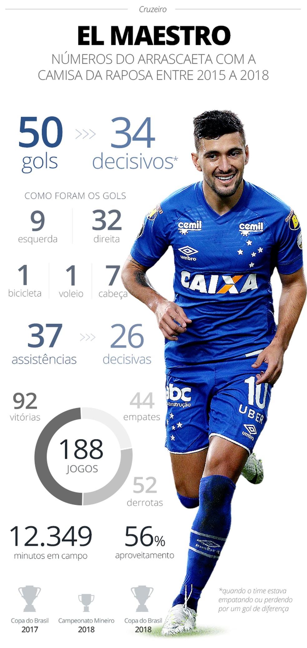 Números de Arrascaeta com a camisa do Cruzeiro — Foto: Infoesporte