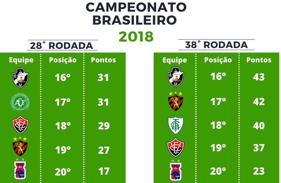 Pontuação Série A de 2018 — Foto: GloboEsporte.com